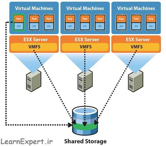 Shared Storage 1
